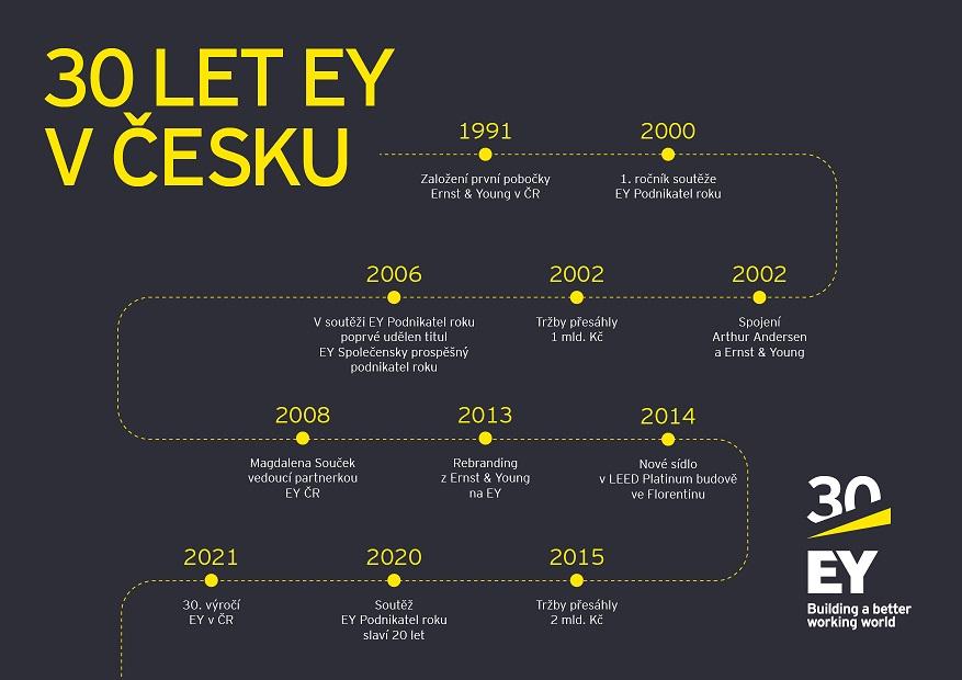 EY Česká republika je už tři dekády partnerem tuzemských podnikatelů